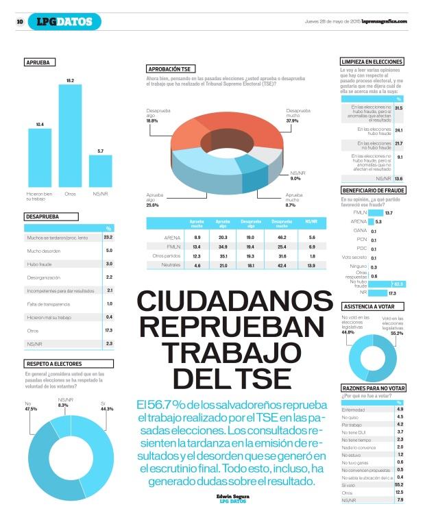 LPG20150528 - La Prensa Gráfica - PORTADA - pag 10