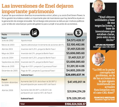 enel2a