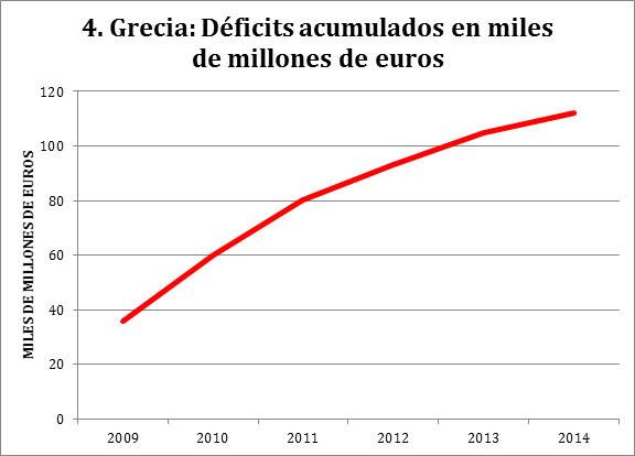 FUENTE: IMF Stand-By Agreements con Grecia, varios años