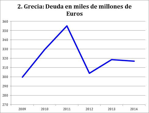FUENTE: World Economic Outlook, International Monetary Fund.