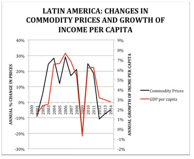 FUENTES: World DataBank, The World Bank para el PIB per capita, e International Financial Statistics del IMF para los precios de los productos primaries.