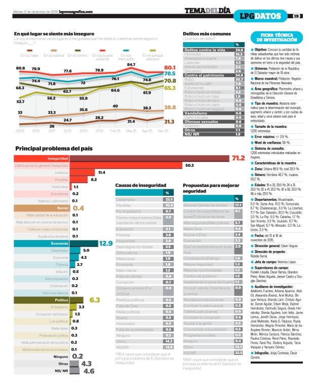 LPG20151202 - La Prensa Gráfica - PORTADA - pag 19