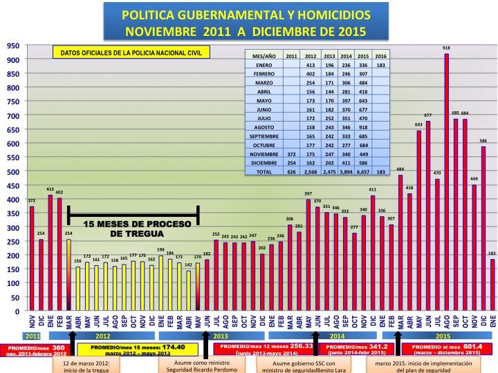 Elaborado en base de datos de la PNC, por Paolo Luers