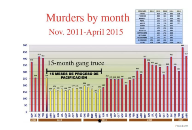 Graph shows how the monthly murder rate dropped during the 15-month gang truce.