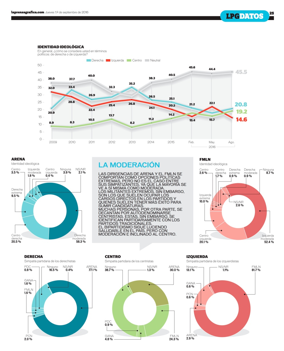 LPG20160901 - La Prensa Gráfica - PORTADA - pag 25