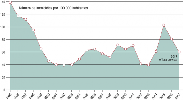 Figure 1 Homicide rates in El Salvador 1995-2017-Spanish_1