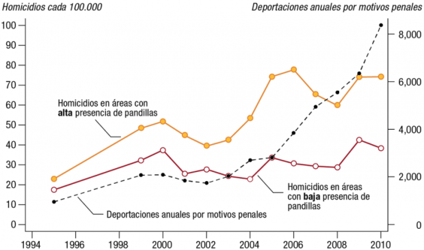 Figure 2 Homicide rates gang and non-gang 1994-2010-Spanish_0.png