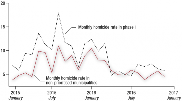 Figure 3 - Homicides in municipalities-English.png