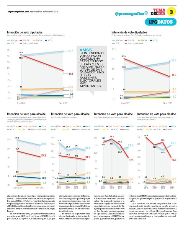 LaPrensaGrafica La Prensa Gráfica 06_12_2017 3