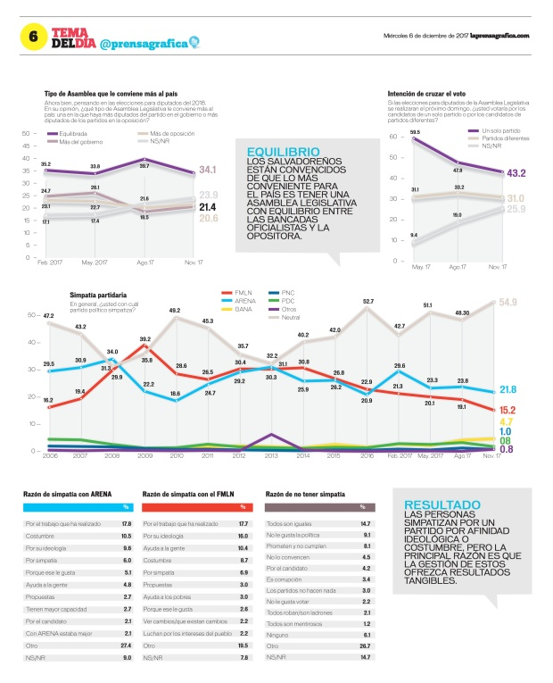 LaPrensaGrafica La Prensa Gráfica 06_12_2017 6