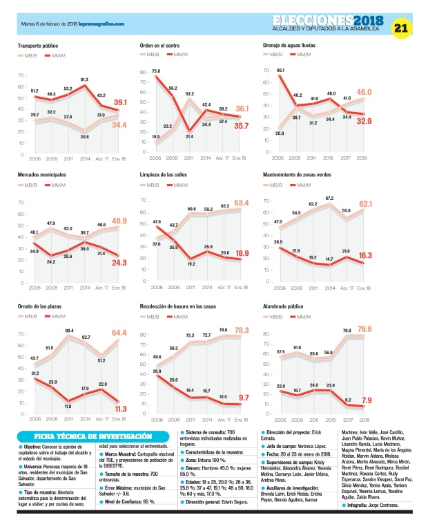 LaPrensaGrafica La Prensa Gráfica 06_02_2018 21