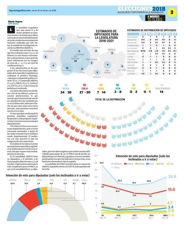 LaPrensaGrafica La Prensa Gráfica 15_02_2018 3