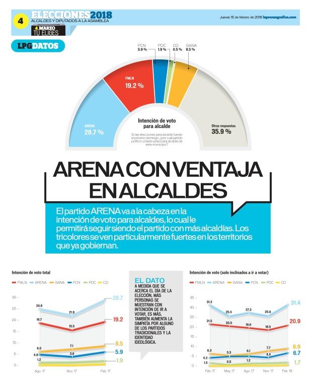 LaPrensaGrafica La Prensa Gráfica 15_02_2018 4